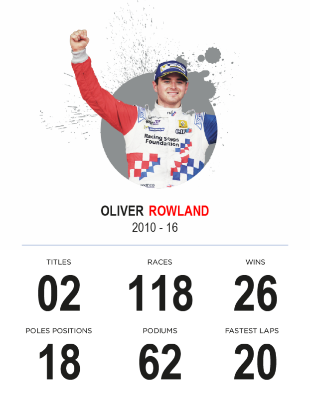 Oliver Rowland - RSF